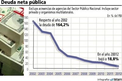 La deuda pública con el sector privado descendió hasta un valor equivalente al 13,1% del PIB