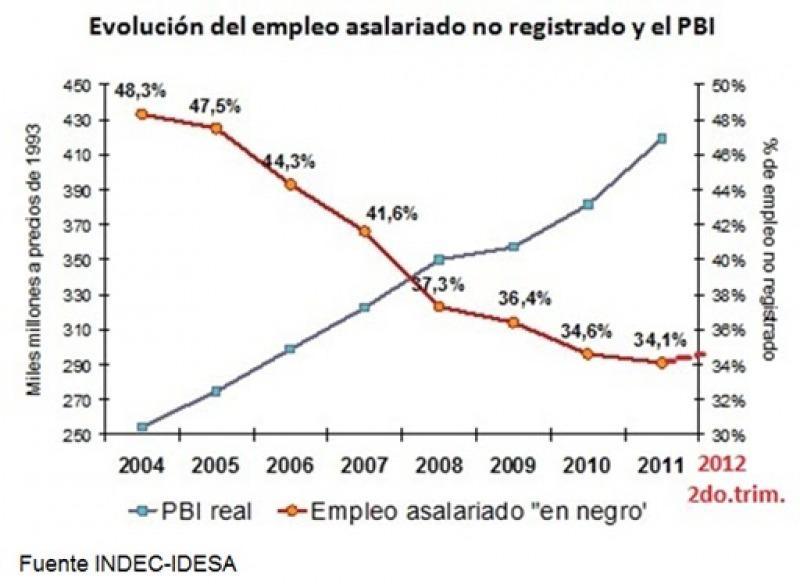 empleo sur argentino: