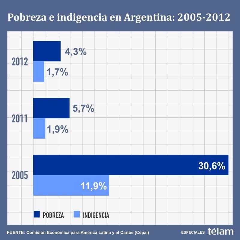 estadisticas de pobreza en argentina: