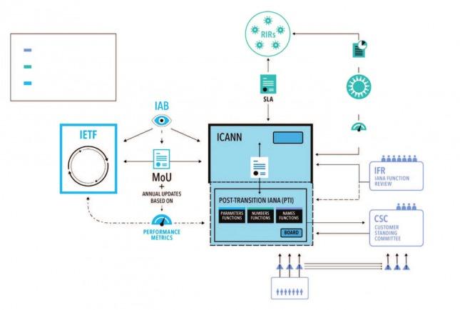 Nuevo Modelo de Supervisió e Implementación de la Transición (Fotos: LACTLD Report)
