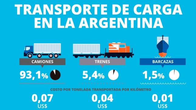 Camiones o trenes de carga? lo mejor para Argentina