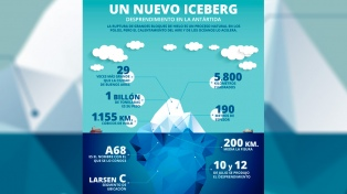 Dicen que el iceberg que se desprendió de la Antártida se derretirá en el lugar