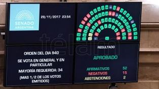 El Senado aprobó la reforma previsional y la Ley de Responsabilidad Fiscal