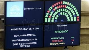 Aprobaron el Presupuesto 2018 y la reforma tributaria