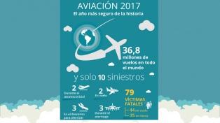 El año 2017 fue el más seguro de la historia de la aviación