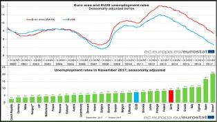 El desempleo cayó al 8,7% en la Eurozona y al 7,3% en la UE en noviembre