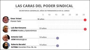 ¿Cuántos años llevan en el cargo los principales líderes sindicales de la Argentina?