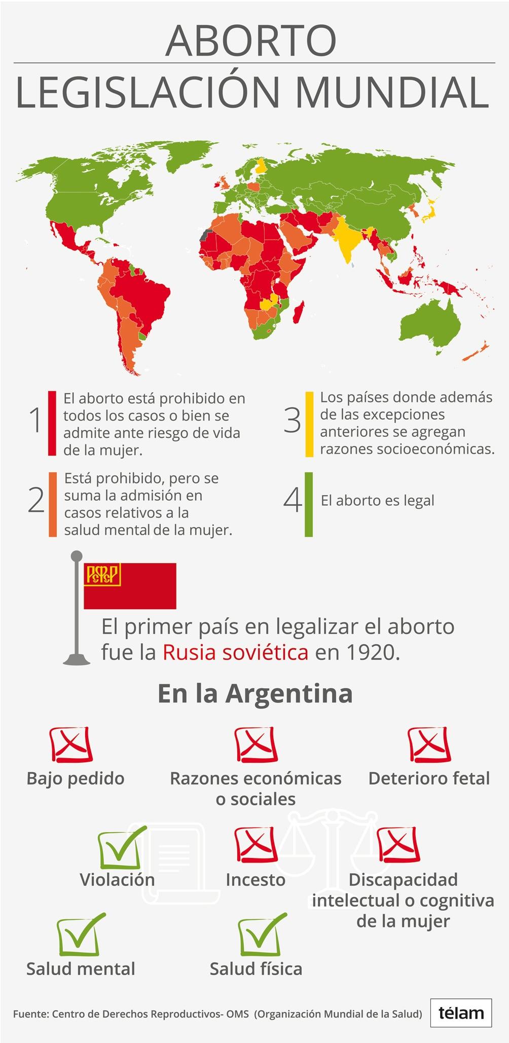 Aclaración: en septiembre de 2017 Chile aprobó la despenalización en tres causales: riesgo de vida de la madre, inviabilidad fetal y violación.