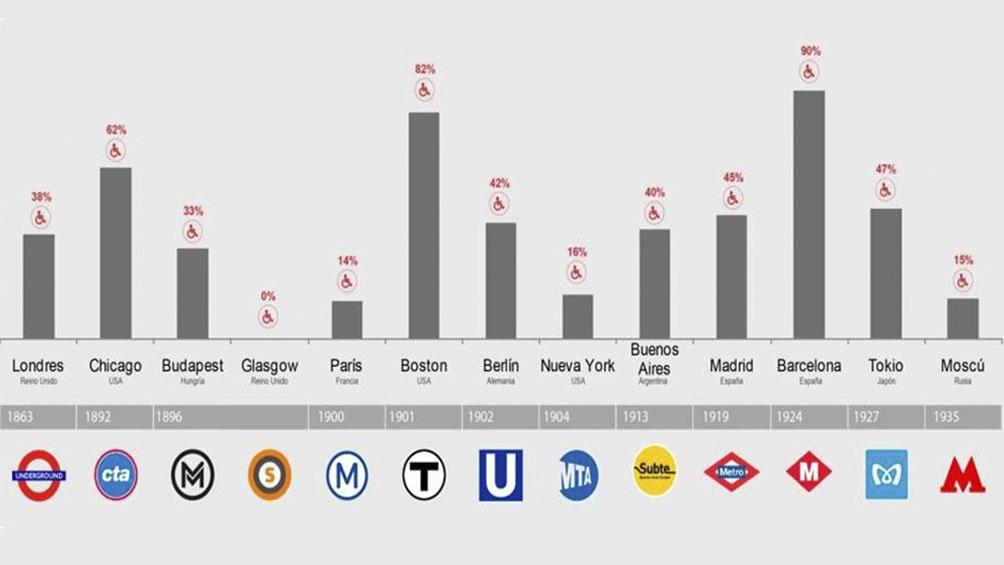 Gráfico de la empresa Sbase con los índices de accesibilidad en los subterráneos de otras partes del mundo.