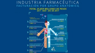 Industria farmacéutica: la facturación total registró un incrementó del 23%