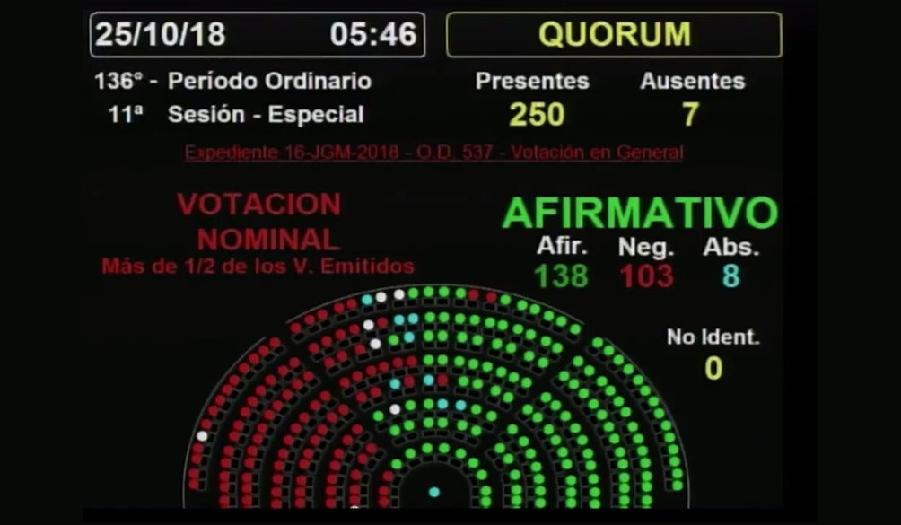 Resultado de imagen para argentina votacion presupuesto