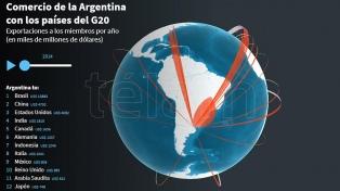 Infografía interactiva: el comercio de la Argentina con los países de la cumbre