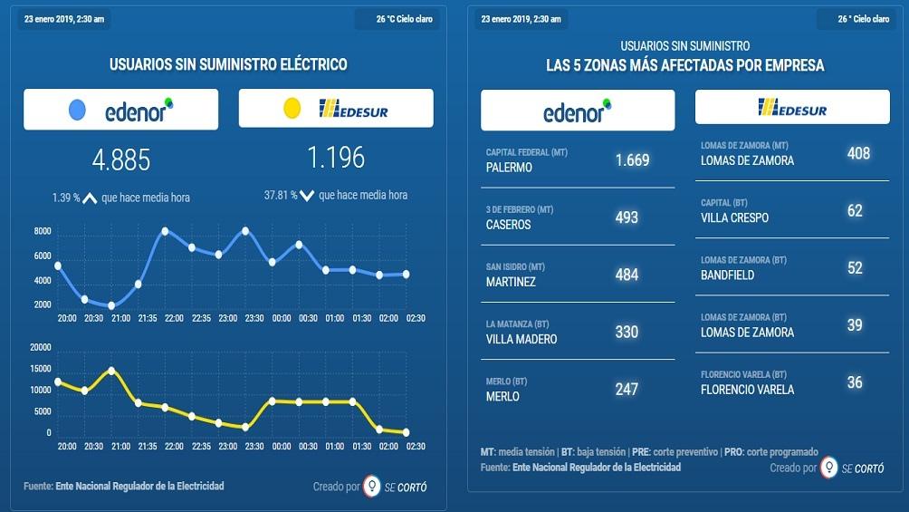 Captura de pantalla de los gráficos de Se Cortó