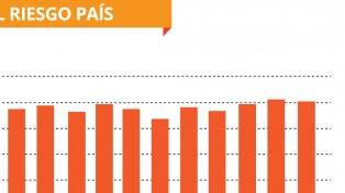 Riesgo país en 854 puntos y fuertes bajas de acciones argentinas en Wall Street