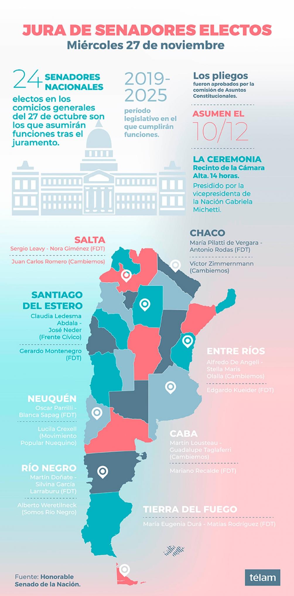 CONGRESO DE LA NACIÓN: Juran los 24 senadores electos en octubre y se eligen autoridades