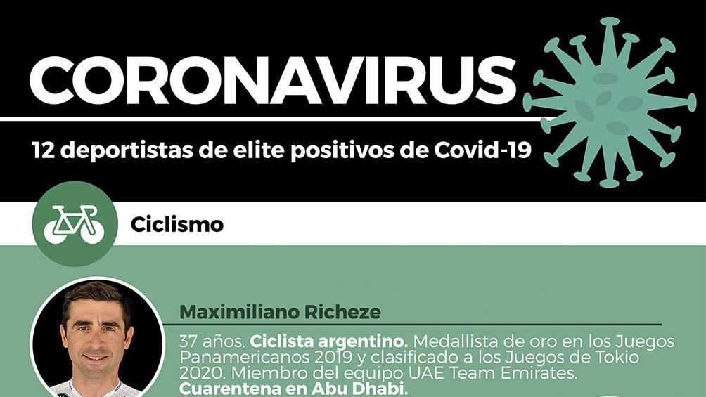 El ciclista argentino Richeze es uno de los 12 deportistas de élite con coronavirus