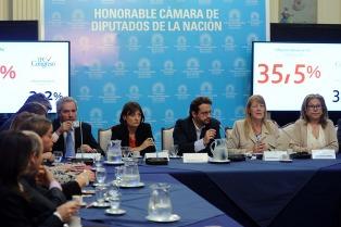 EL IPC-Congreso arrojó una inflación del 1,6 en enero y el 37, 7 interanual