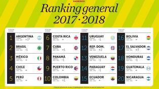 Un ambiente favorable para los negocios ubicó a la Argentina primera en Latinoamérica