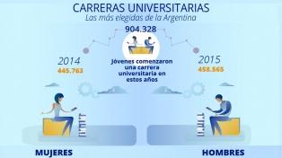 Carreras universitarias: ¿Cuáles son las más elegidas por los argentinos?