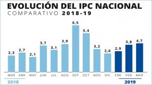 Indec: la inflación de marzo fue de 4,7% y acumula 11,8 en el año