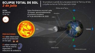 El eclipse en datos