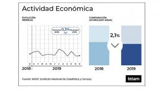 La actividad económica cayó 2,1% en 2019