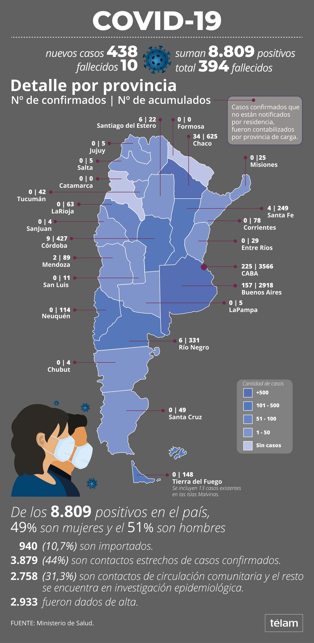 Coronavirus: Situación en Argentina
