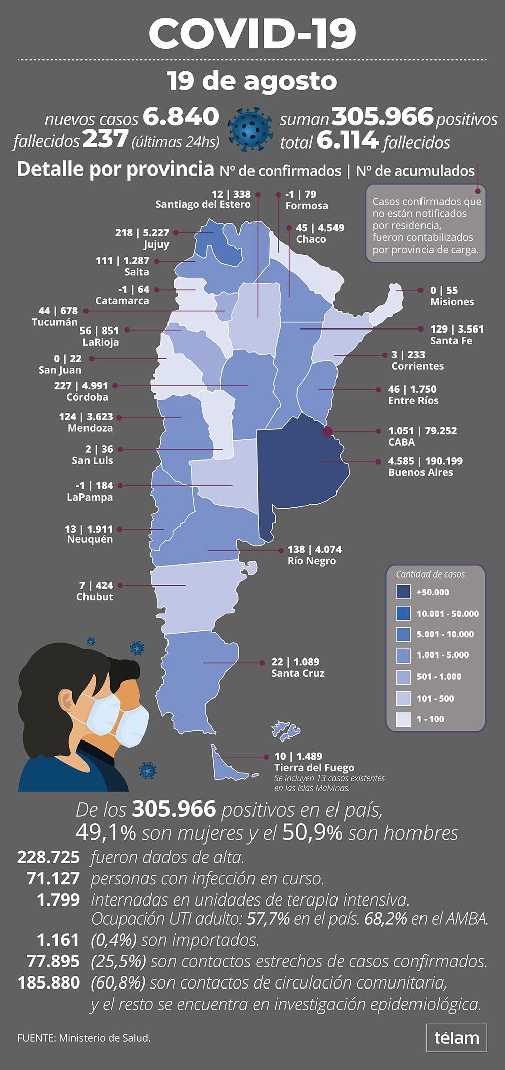 Con 66 nuevos fallecimientos, la letalidad por coronavirus sube al 2 por ciento en Argentina