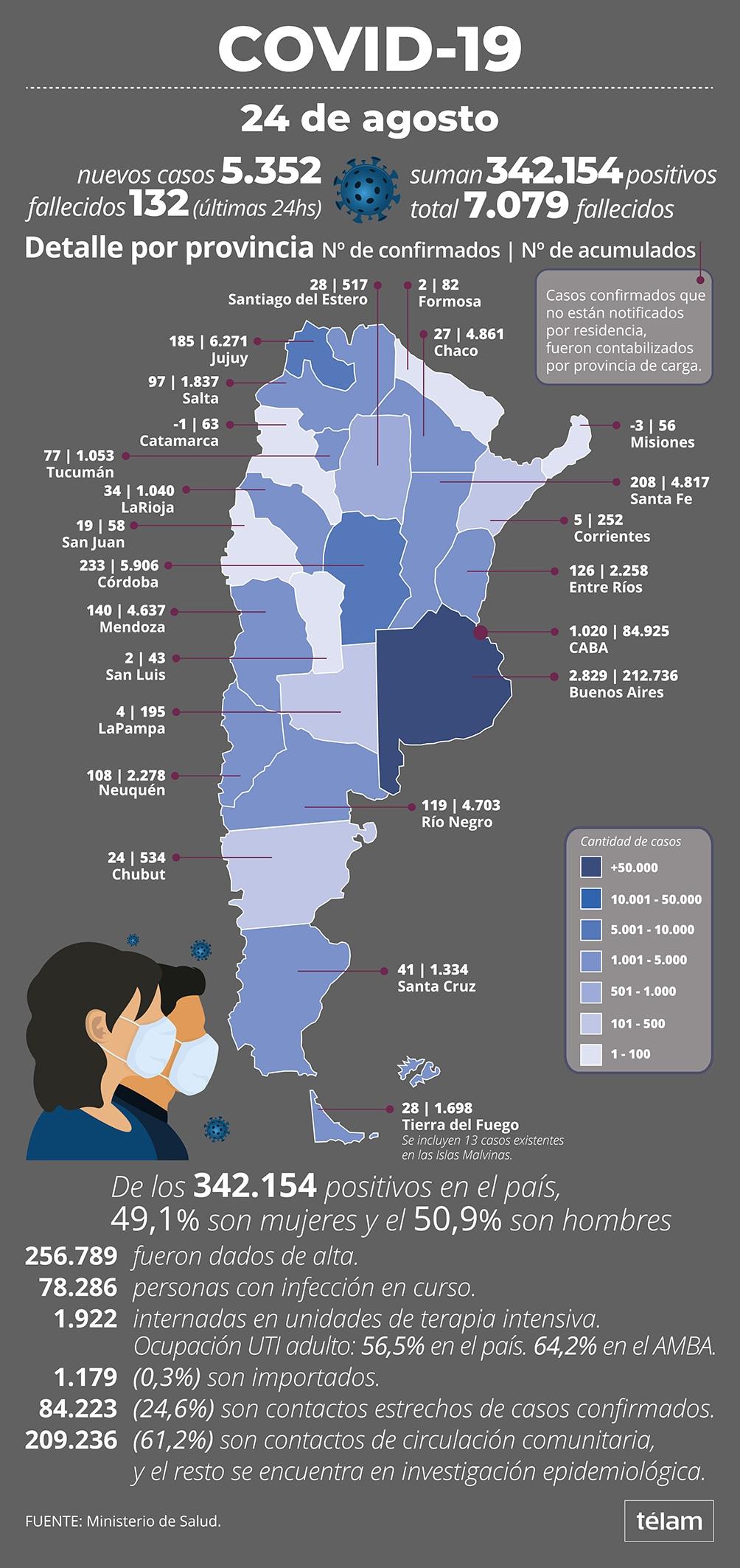 Se superaron los 7.000 muertos por Covid-19 en Argentina