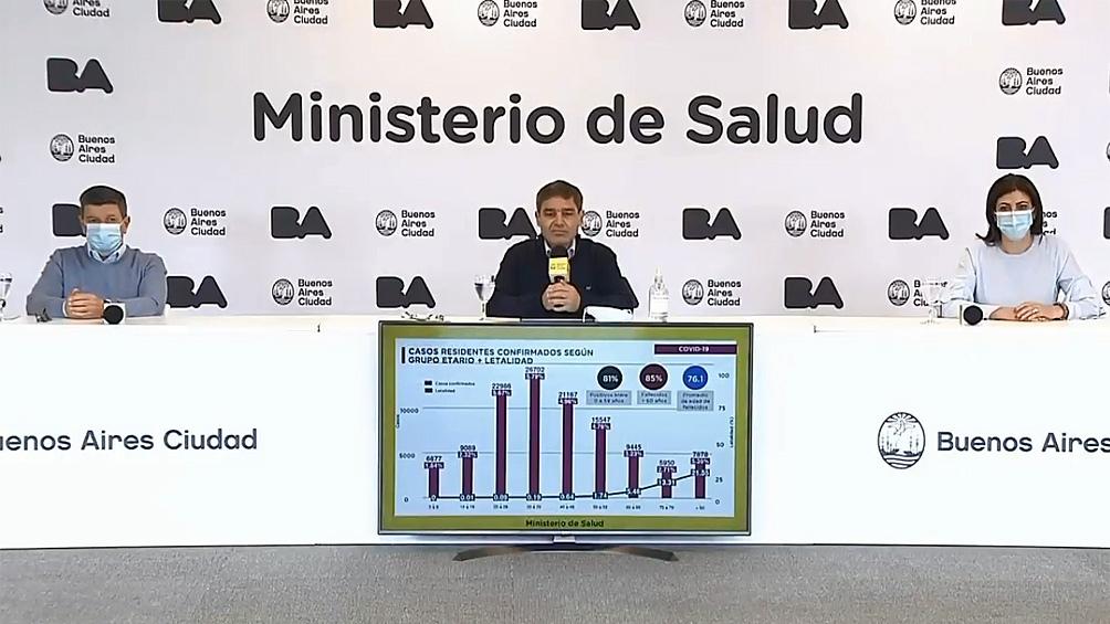 La Ciudad de Buenos Aires reportó en las últimas 24 horas 3.358 nuevos casos