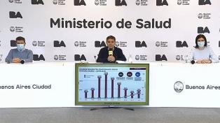 La Ciudad de Buenos Aires registró un récord de casos desde el inicio de la pandemia
