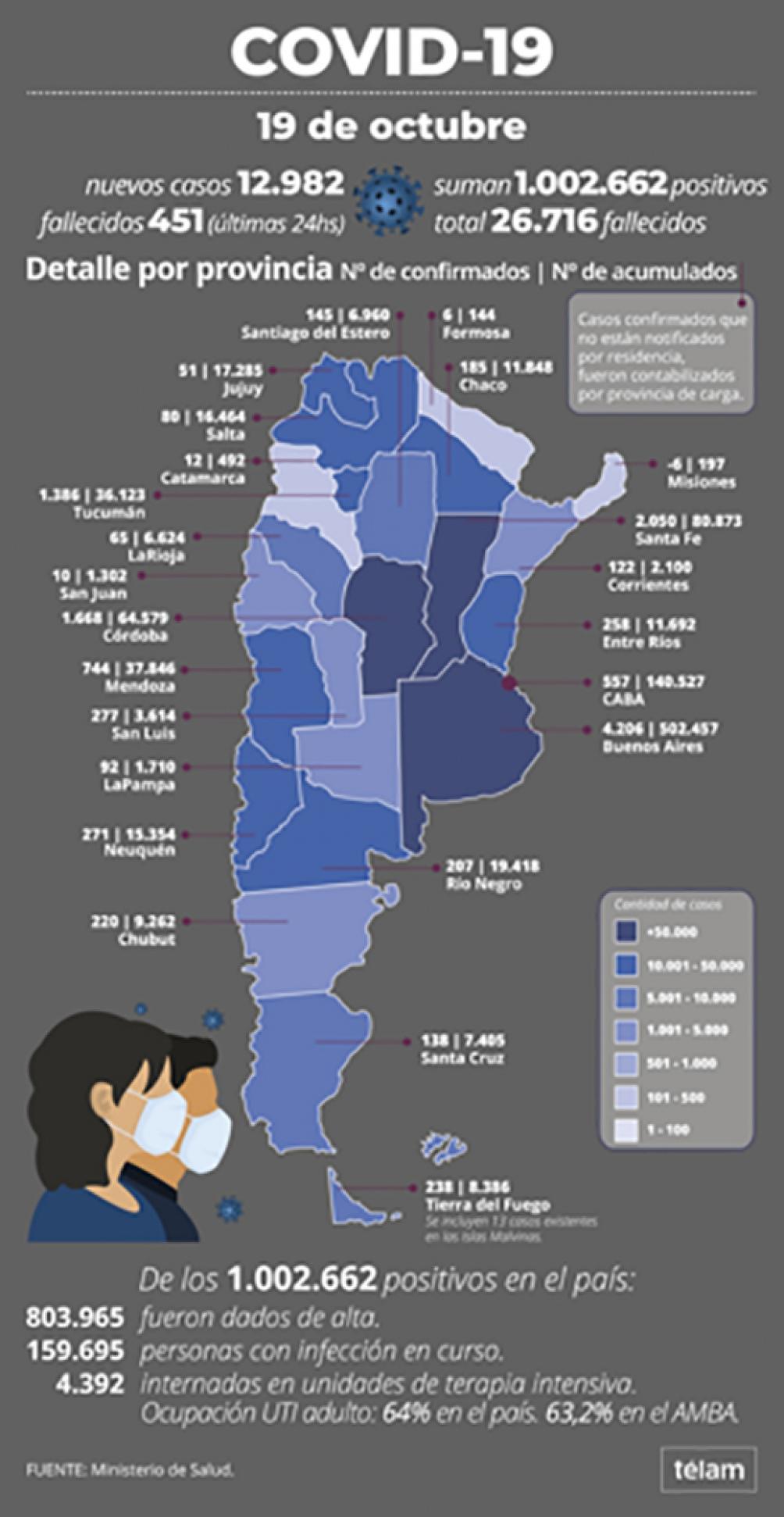 Ya se superó el millón de casos de coronavirus en Argentina