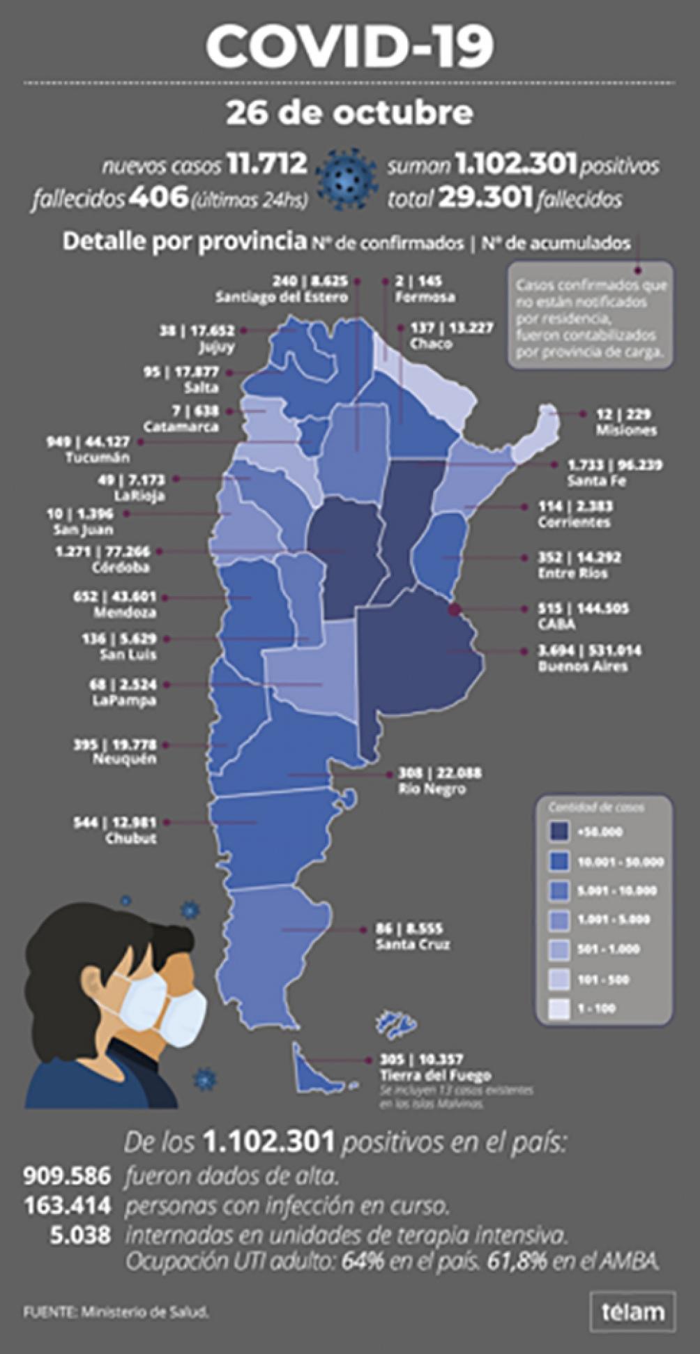11.712 nuevos casos de covid-19 en Argentina