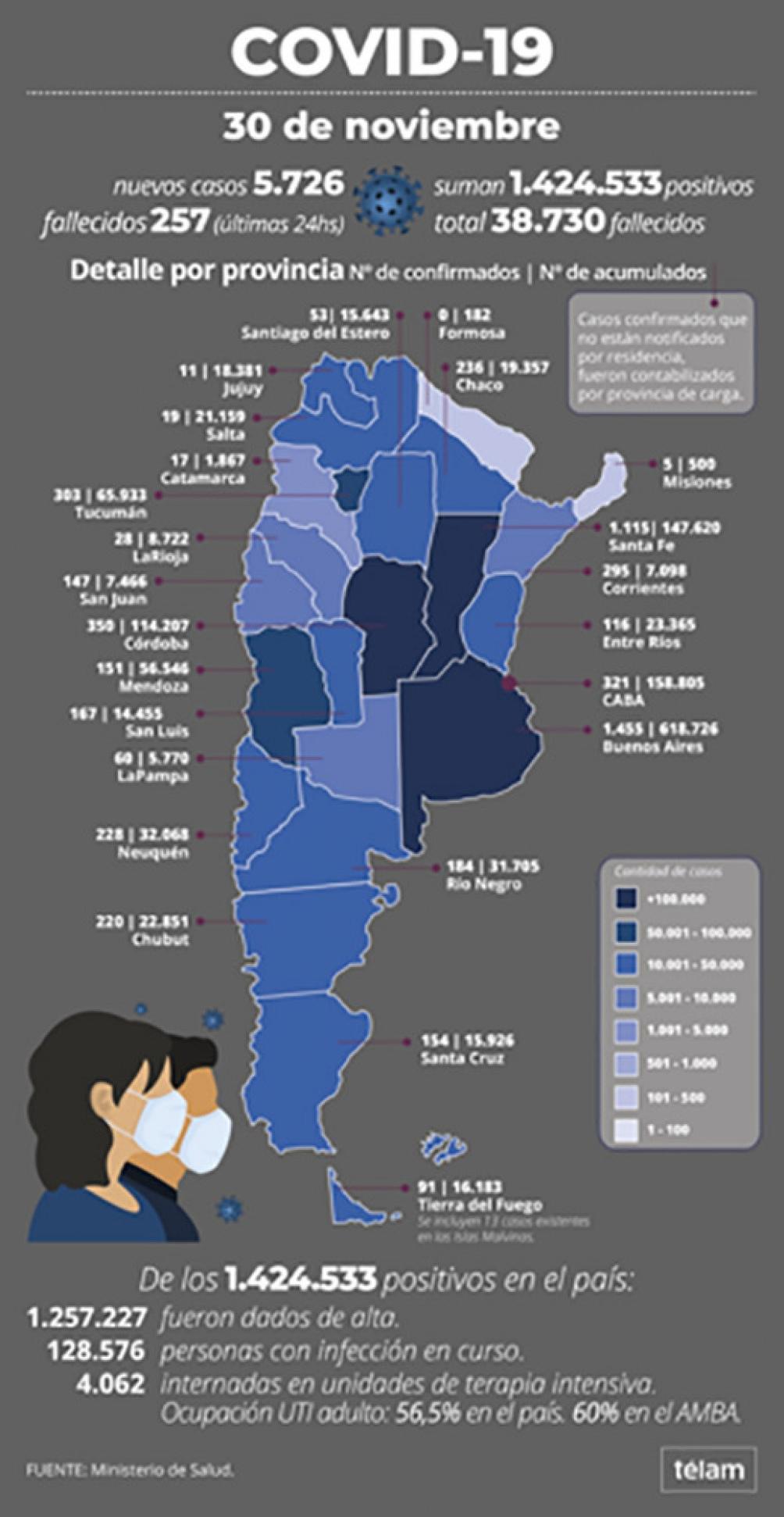 Así terminó noviembre con el coronavirus en Argentina