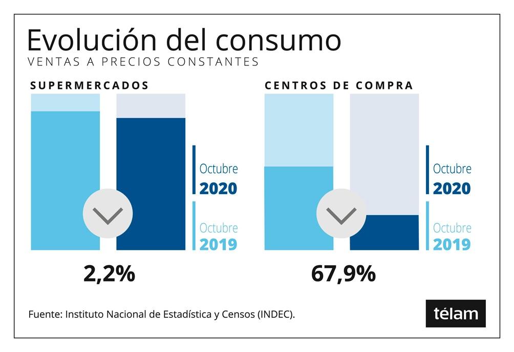 Los datos fueron publicados por el Indec.