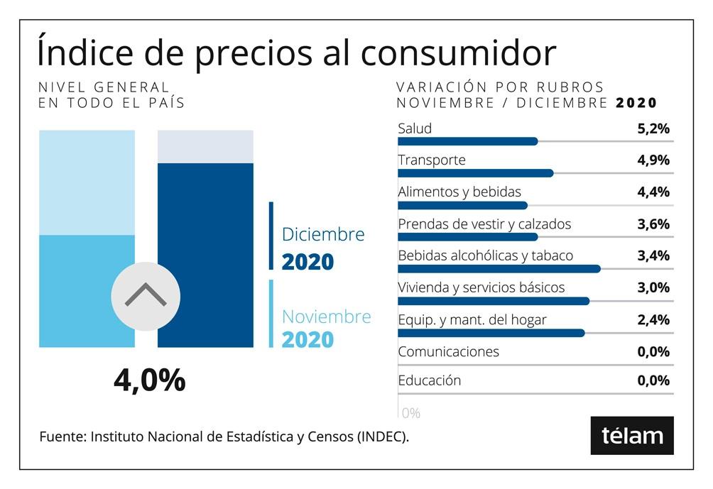 El índice de precios al consumidor subió 36,1% en 2020
