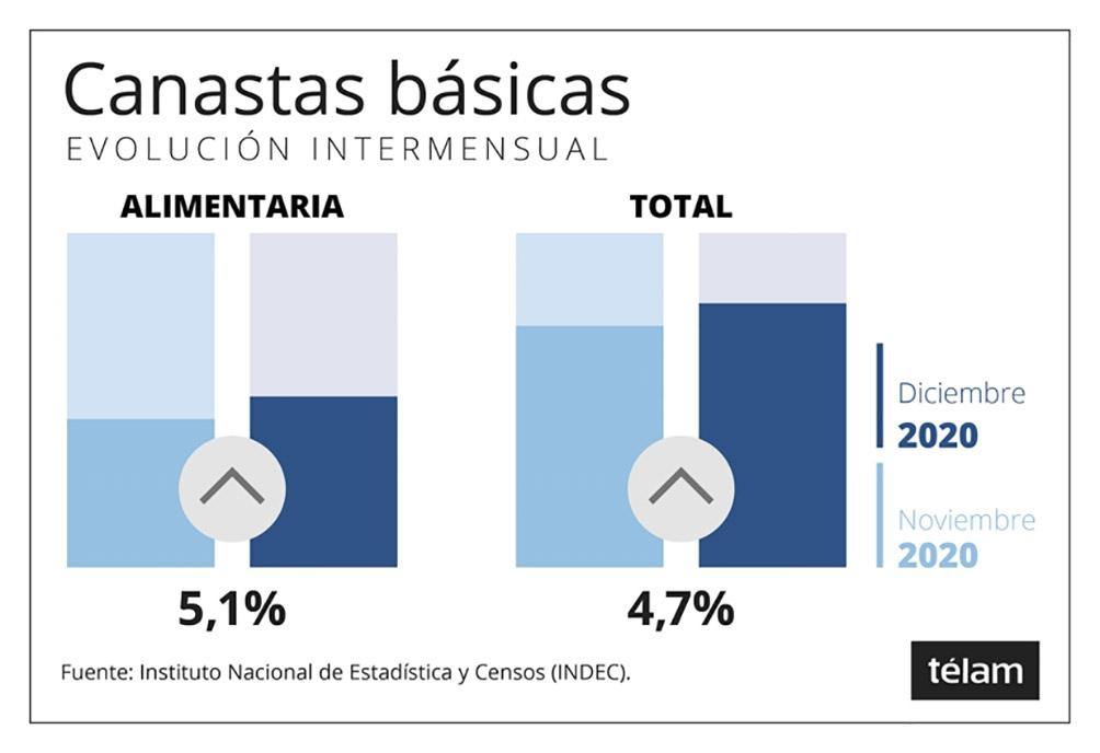 Los datos los brindó el Instituto Nacional de Estadística y Censos.