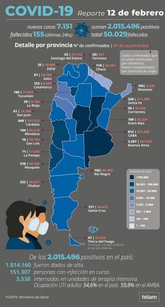 Argentina ya superó las 50.000 muertes por coronavirus