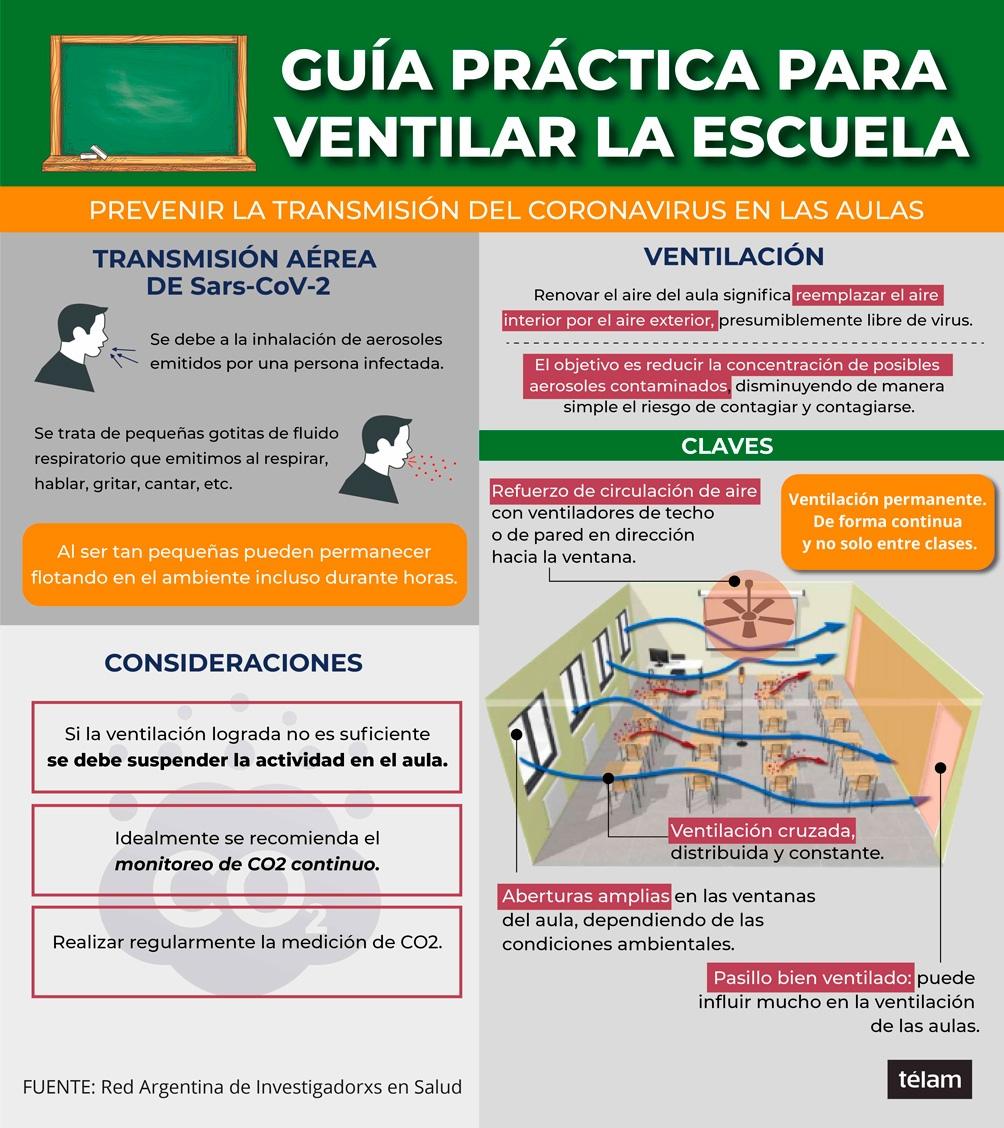 Resultado de imagen para raiis salud ventilacion escuelas