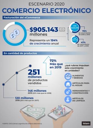 La facturación del comercio electrónico superó los 5.143 millones en 2020.
