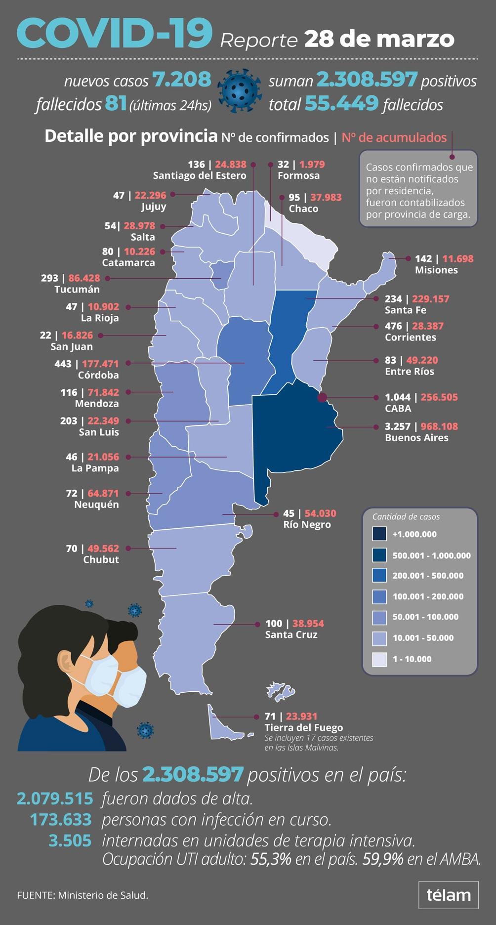 7.208 nuevos casos de coronavirus en el país