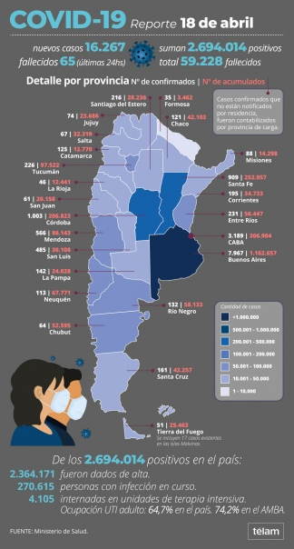 Con estas cifras, suman 59.228 los fallecidos registrados oficialmente.