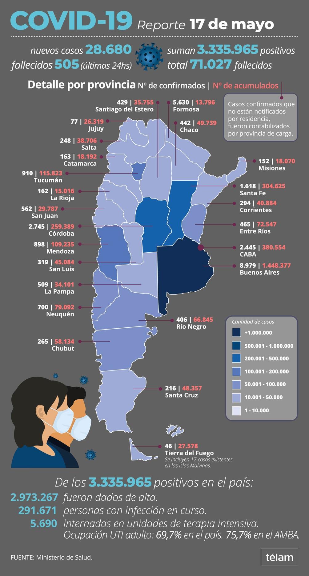 De los 3.335.965 contagiados, el 89,12% (2.973.267) recibió el alta.