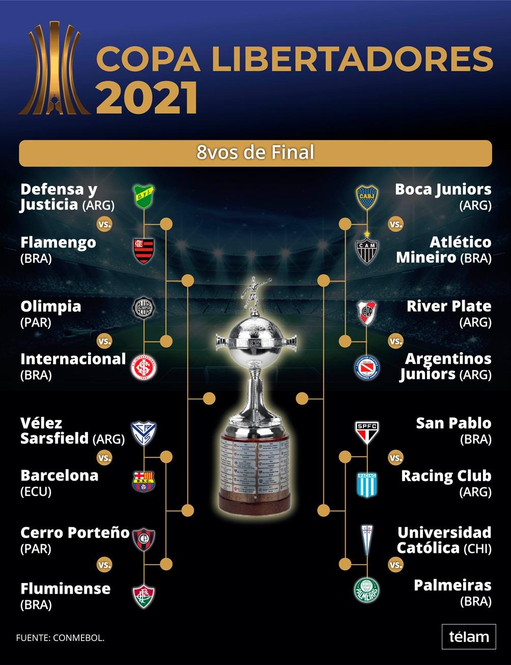 Los equipos podrán realizar cinco cambios en la lista de buena fe presentada antes del inicio de la competencia.