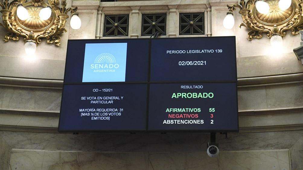 La ley obtuvo 56 votos a favor, tres en contra y dos abstenciones.