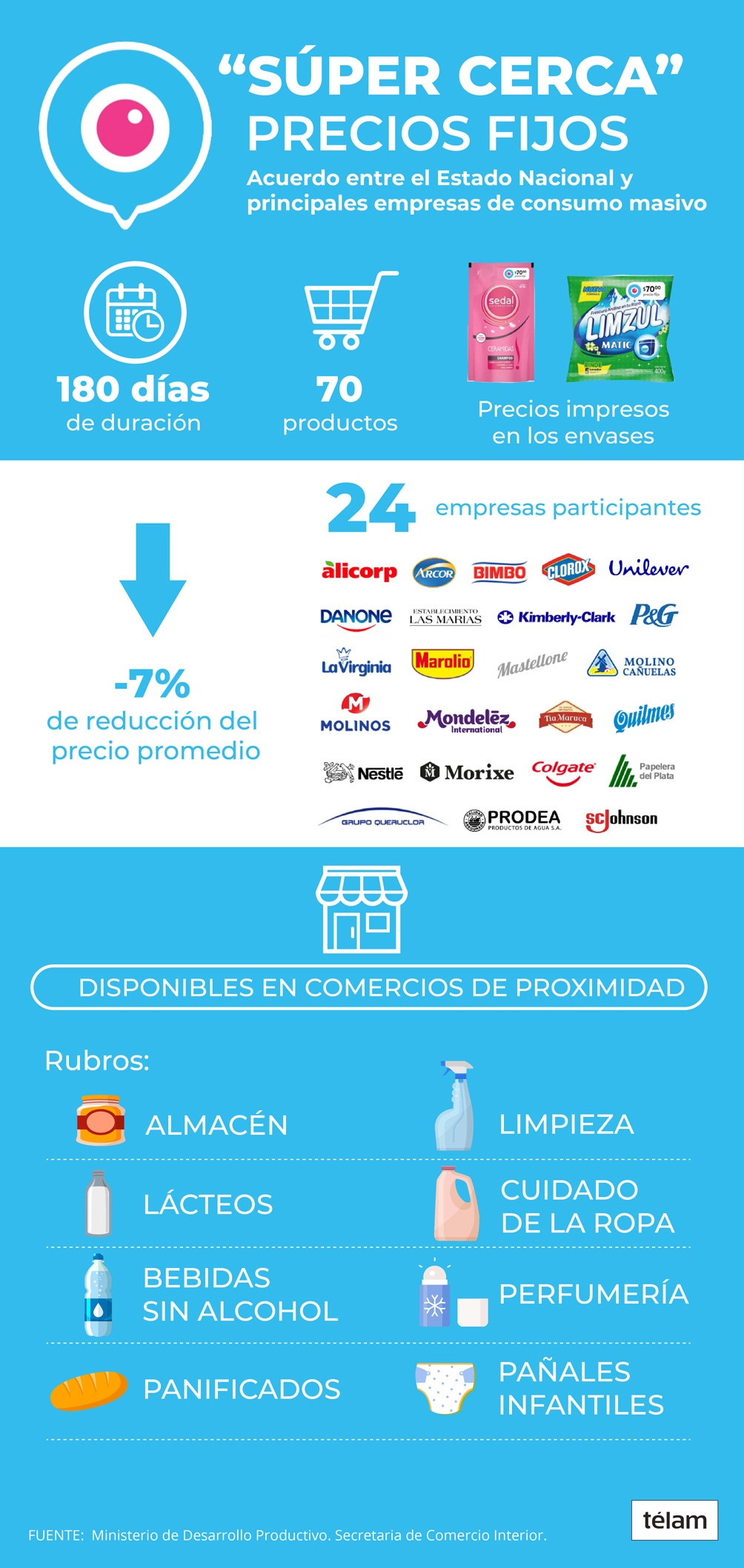 """Los detalles de """"Súper Cerca"""", el programa nacional con precios congelados y que incluye a Misiones"""