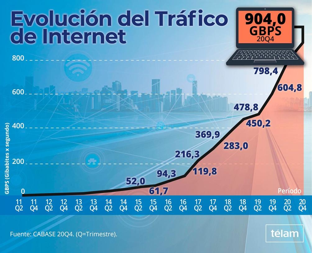 En medio de la pandemia, el volumen del tráfico de internet en Argentina registró un nuevo récord.