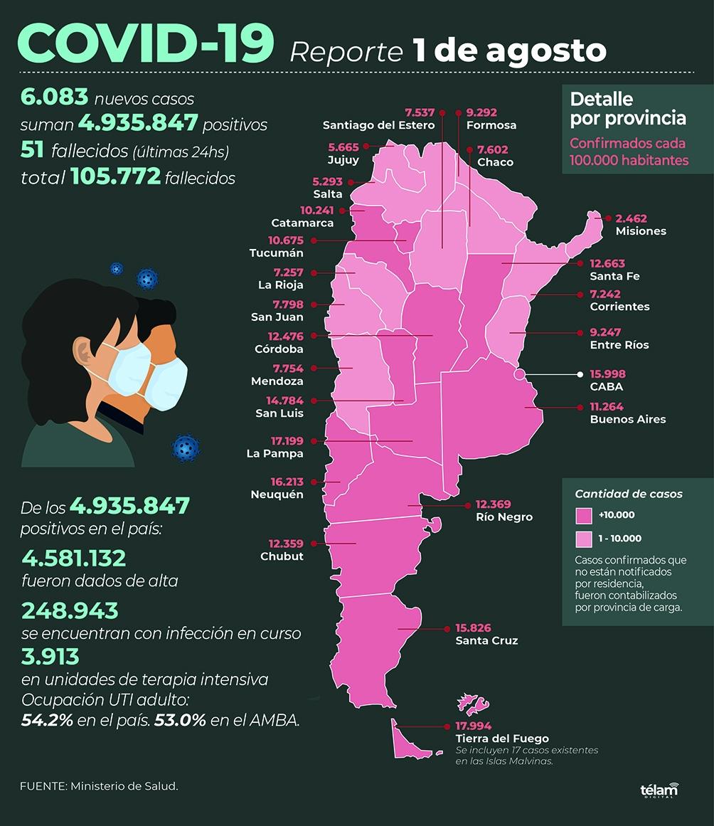 6.083 fueron reportadas con coronavirus en las últimas 24 horas.