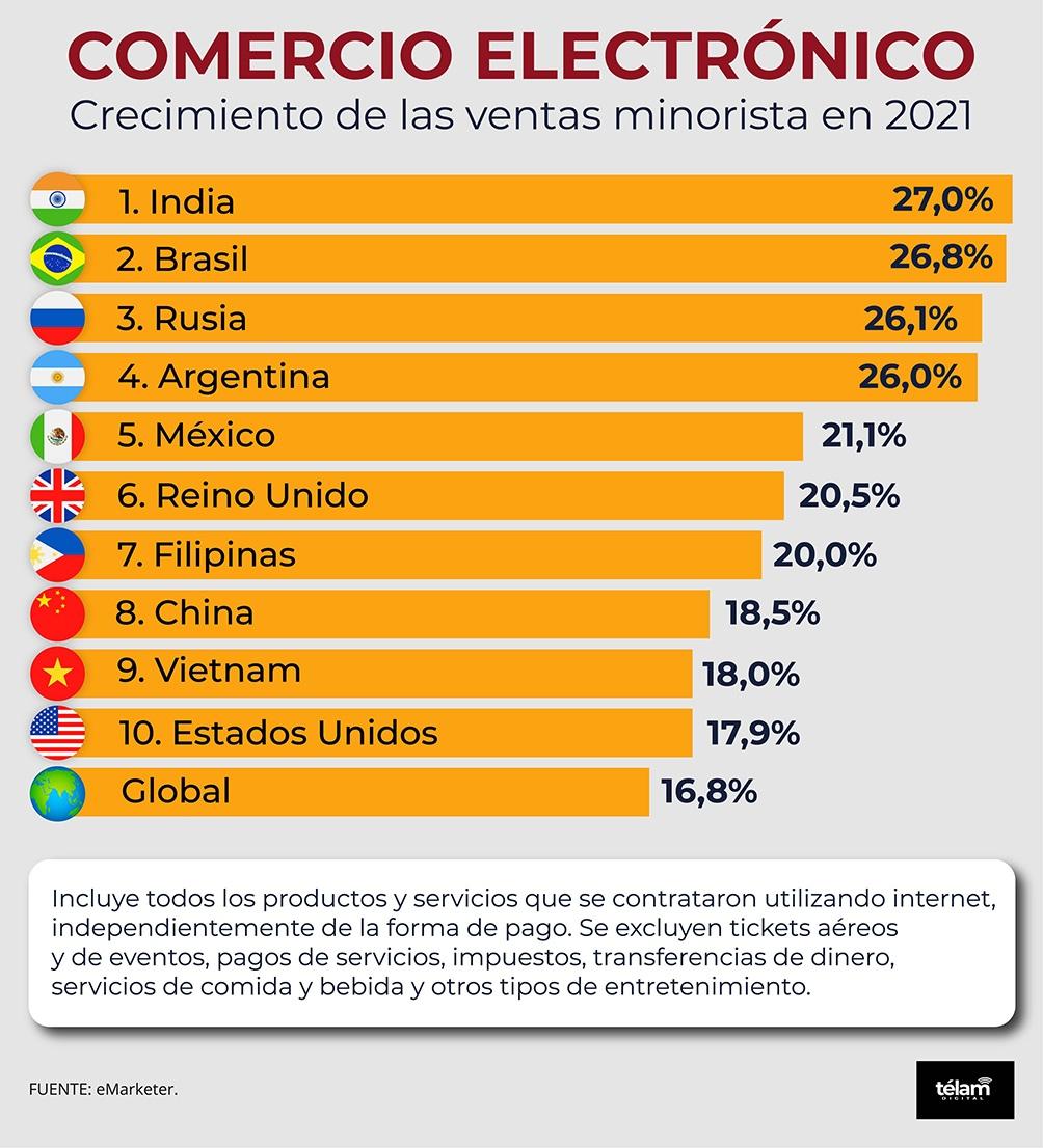 El reporte elaborado por Insider intelligence ubica a India, Brasil, Rusia y Argentina como los mercados que registrarán un incremento de por lo menos 26% este año.