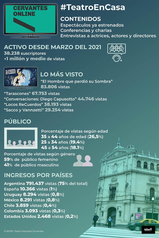 Fuente: Teatro Nacional Cervantes